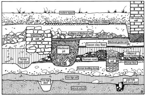 Example of the stratigraphy that develops overtime. Source: http://www.lparchaeology.com/prescot